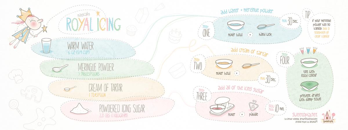 Mri recipe sweetopia
