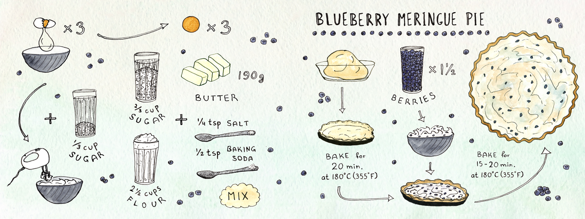 Blueberry pie corrected