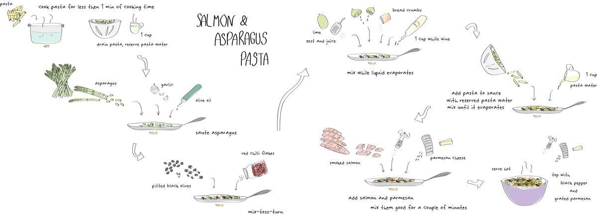 Salmon asparagus pasta tdac