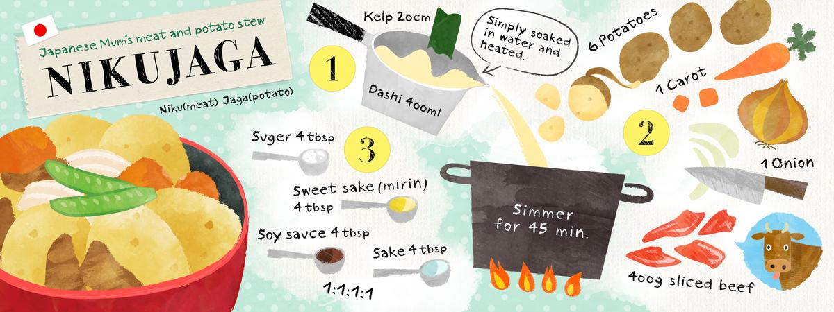 Nicheco recipe01