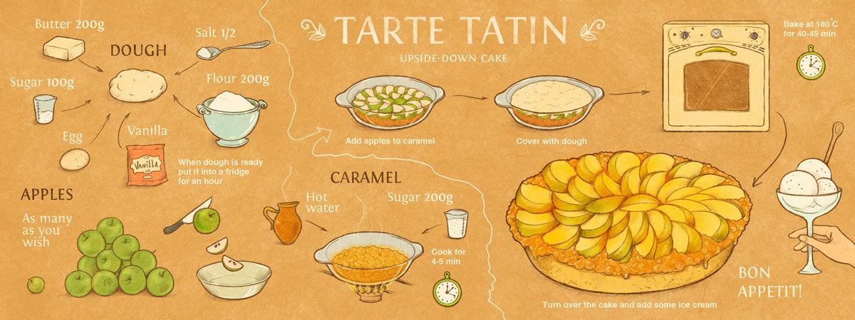 Tanz tartetatin blog
