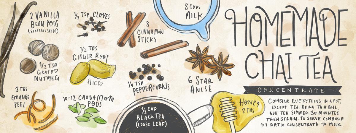 Chaiconcentrate recipe