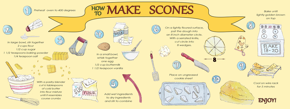 How to make scone wide format