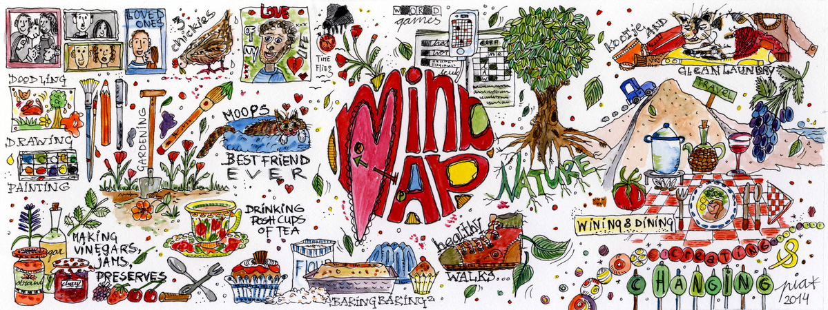 how to draw mind map from software